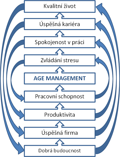 Age management - vzájemné vazby a vztahy