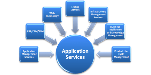 Best Application Services in Dallas