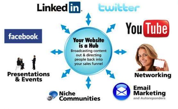 Where Does Social Media Fit In Your Financial Advsor Practice