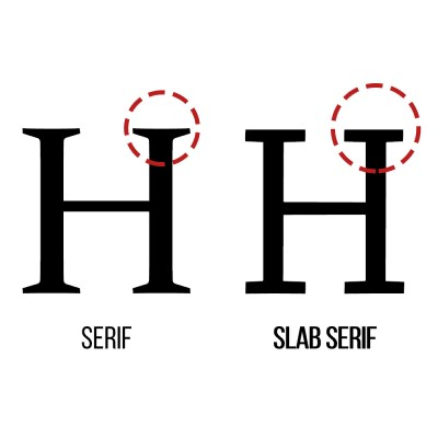 The difference between a regular serif and a slab serif font is exactly in the serifs! Notice how blocky the slab serif character is.