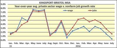 Kingsport-Bristol pay