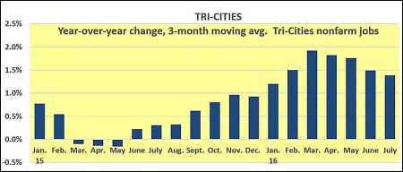 Tri 3-month moving