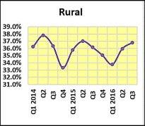 rural-share
