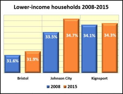 lower-income-region