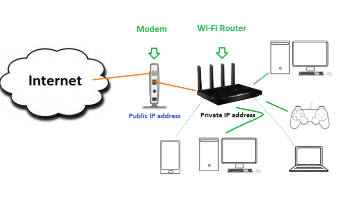 home wifi network explained the ultimate guide on building