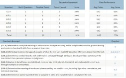 Learning Iowa Skills Assessments: how to enter and read grades
