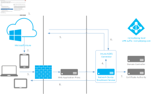 Part 1 – Deploy certificates to mobile devices using Microsoft Intune NDES – Overview – Modern