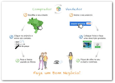 Bom Négocio Dinheiro Como colocar anuncio de venda no Bom Negocio, www.bomnegocio.com