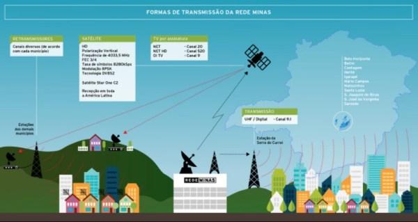 Sintonizar Rede Minas - Cidade por Cidade. Saiba o canal Cidade por Cidade