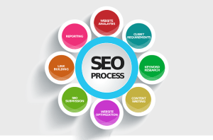 seo and digital marketing
