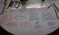 Mapping exam workflow