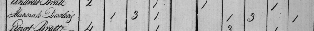 Detail of 1800 Census Record for Hannah Darling