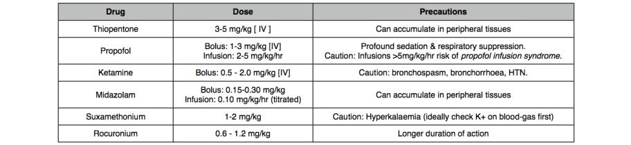 RSI Drugs (status)