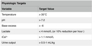 Physiological targets