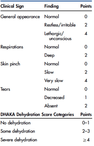 Scale after Levine AC, Glavis-Bloom J, Modi P, Nasrin S, Rege S, Chu C, Schmid CH, Alam NH. Empirically Derived Dehydration Scoring and Decision Tree Models for Children With Diarrhea: Assessment and Internal Validation in a Prospective Cohort Study in Dhaka, Bangladesh. Global Health: Science and Practice. 2015 Sep 10;3(3):405-18