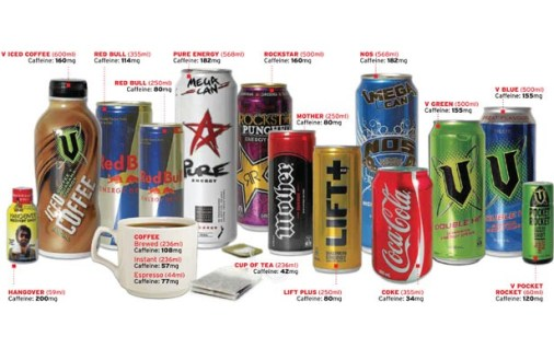 Caffeine content of some popular beverages