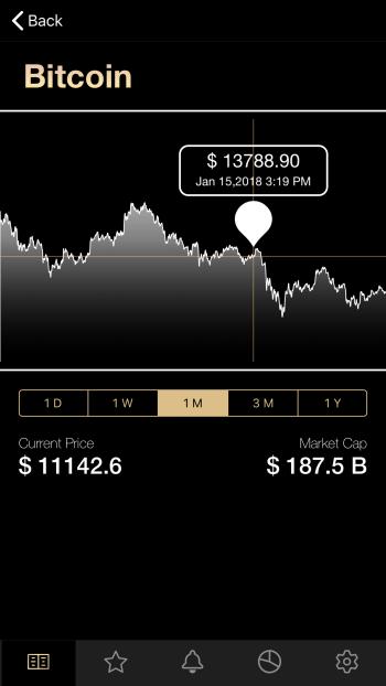 Crypto Price Tracker Developed By Harshita Arora@dontgiveupworld