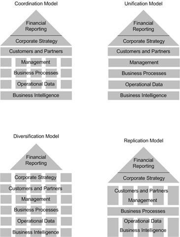 operational-models_1