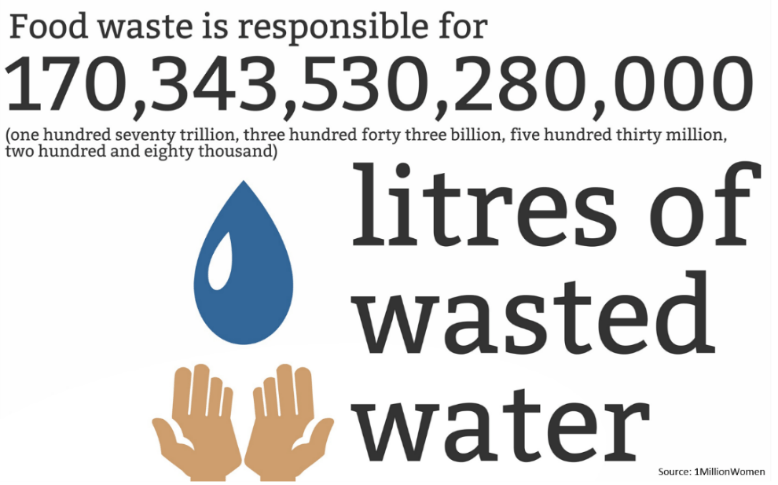 Litres of wasted water