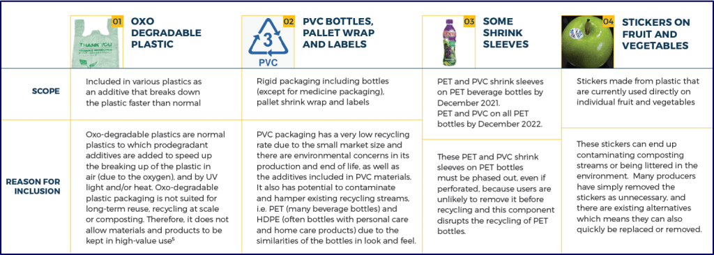 SA Plastics Pact Target 1 List Don't Waste Services