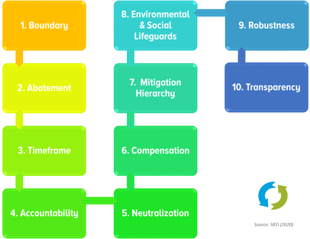 Recommendations for Net Zero Target Setting
