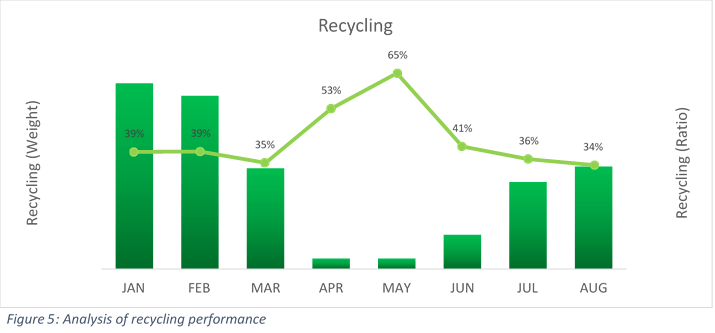 Don't Waste Services Recycling Ratios UK Shopping Centres