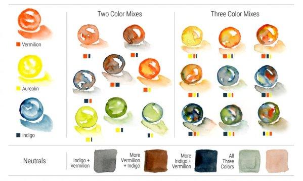 Charlie's Vintage Da Vinci Watercolor Trio Marble Mixes