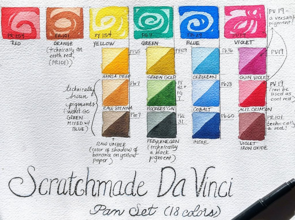 Scratchmade Da Vinci Pan Set Example Swatches