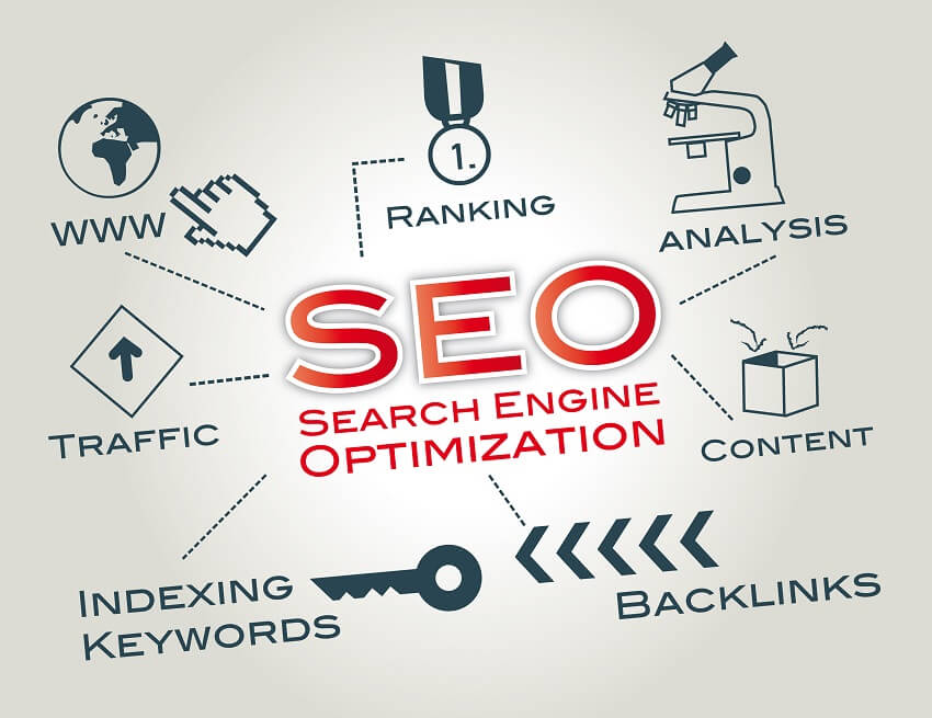 Image result for The best way for organic SEO of an Ecommerce website