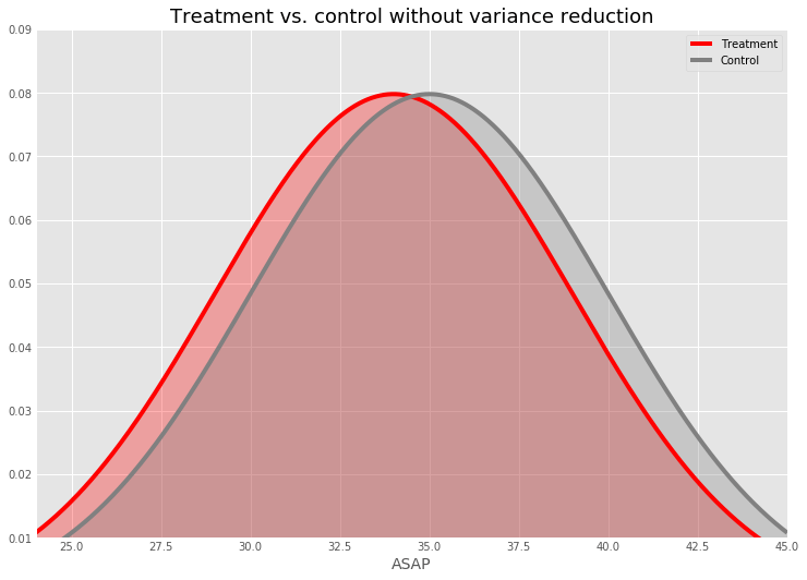 Variability makes it more difficult to detect differences between treatment and control. These distributions are purely illustrative