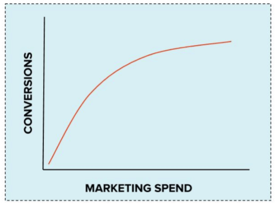 A cost curve graph shows the relationship between how much is spent on marketing and how many new customers signed on to a service.