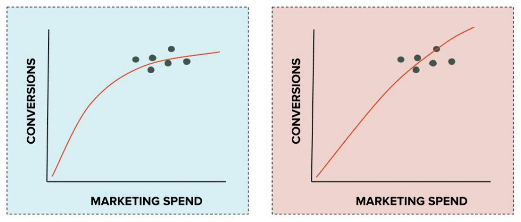 When the data is highly clustered, very similar data can result in very different cost curves, making the cost curves unreliable.