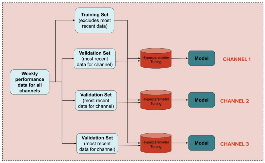 Figure 6. In our platform architecture, we have one ML model per channel. Each model is trained using the same training set and tuned using a channel-specific validation set.