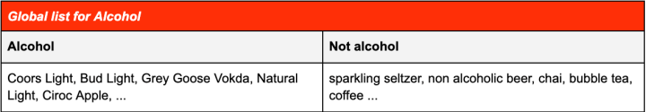 Table showing alcoholic tags vs non alcoholic tags