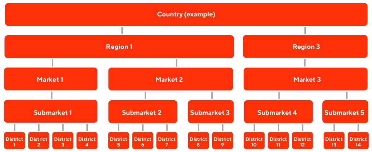 market-submarket-12