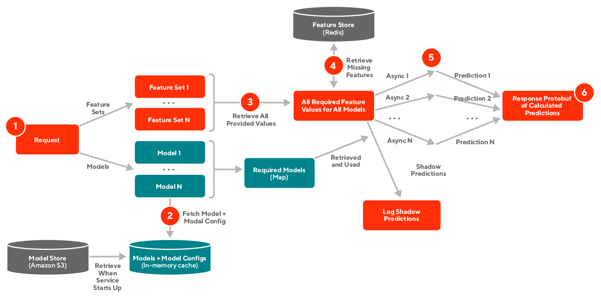 Figure 2: Lifecycle of a typical request