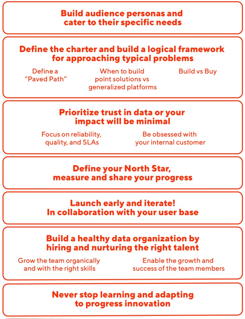 Lessons learned when building a data platform for a growing organization