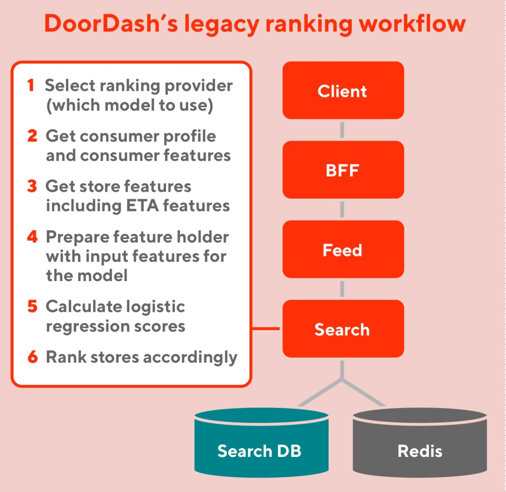 DoorDash's legacy workflow for the search microservice