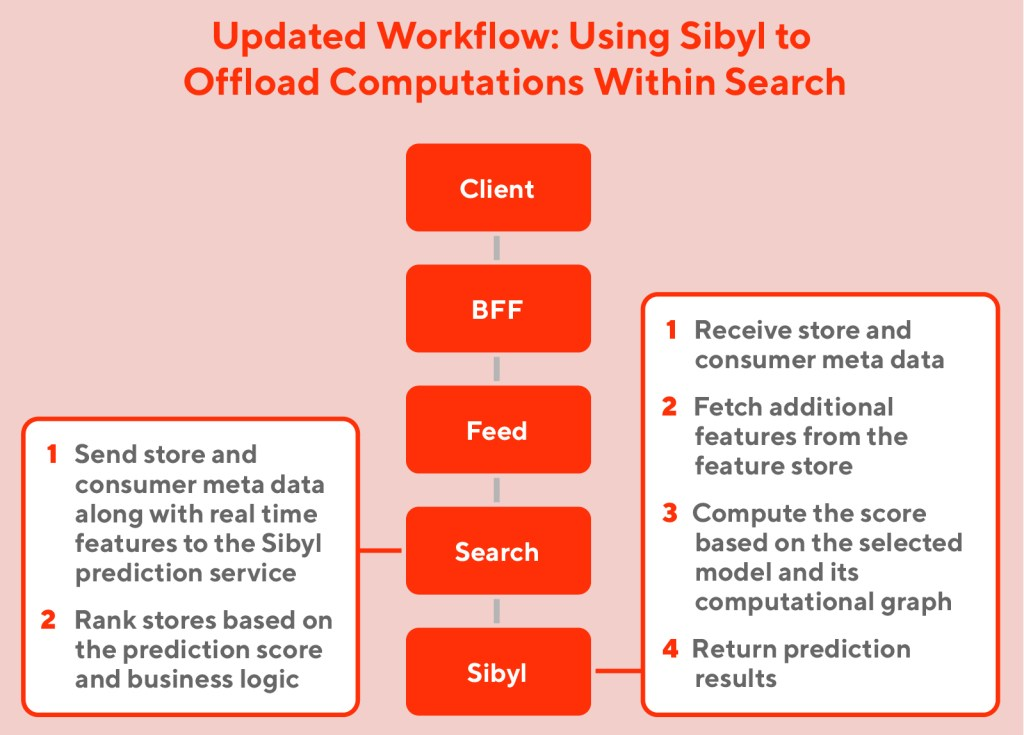 updated workflow: using sibyl to offload computations within search