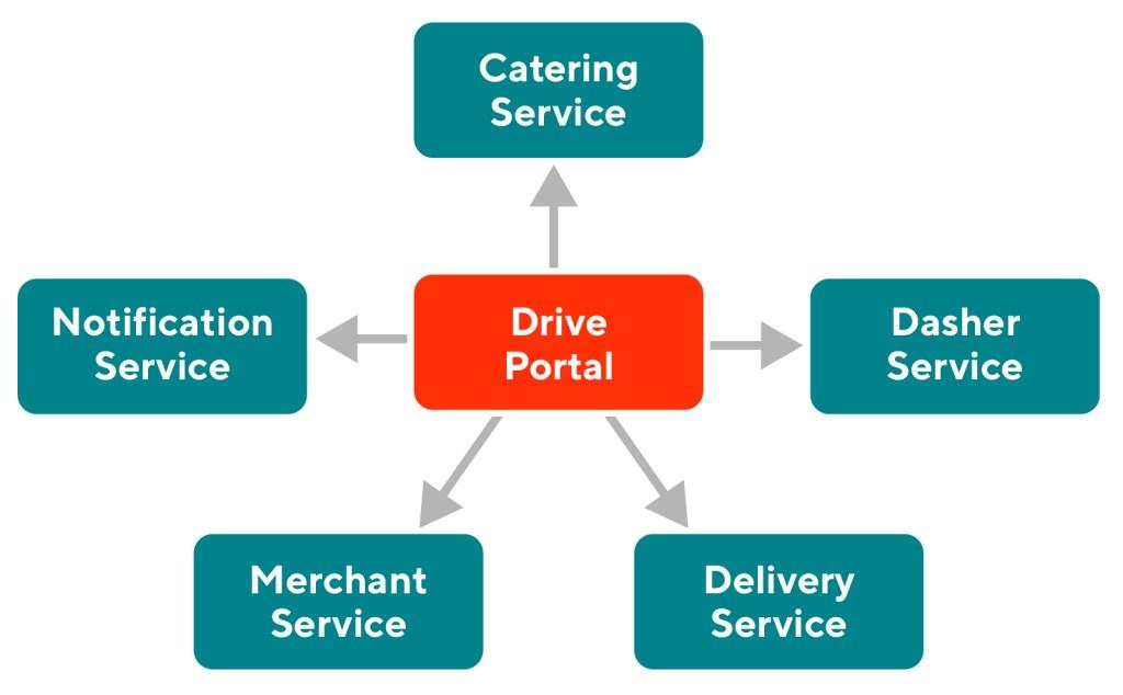 Image showing categorization of APIs