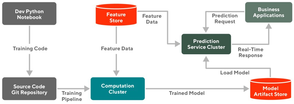 Diagram showing a typical machine learning development and production pipeline