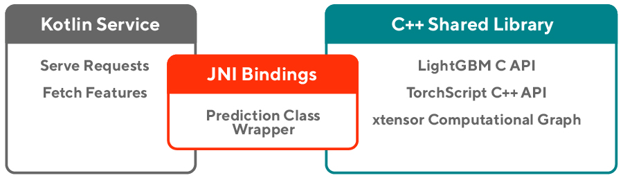 diagram showing JNI bindings linking Kotlin and C++ services