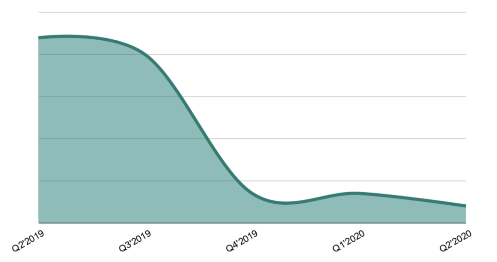 Graph showing time to detect