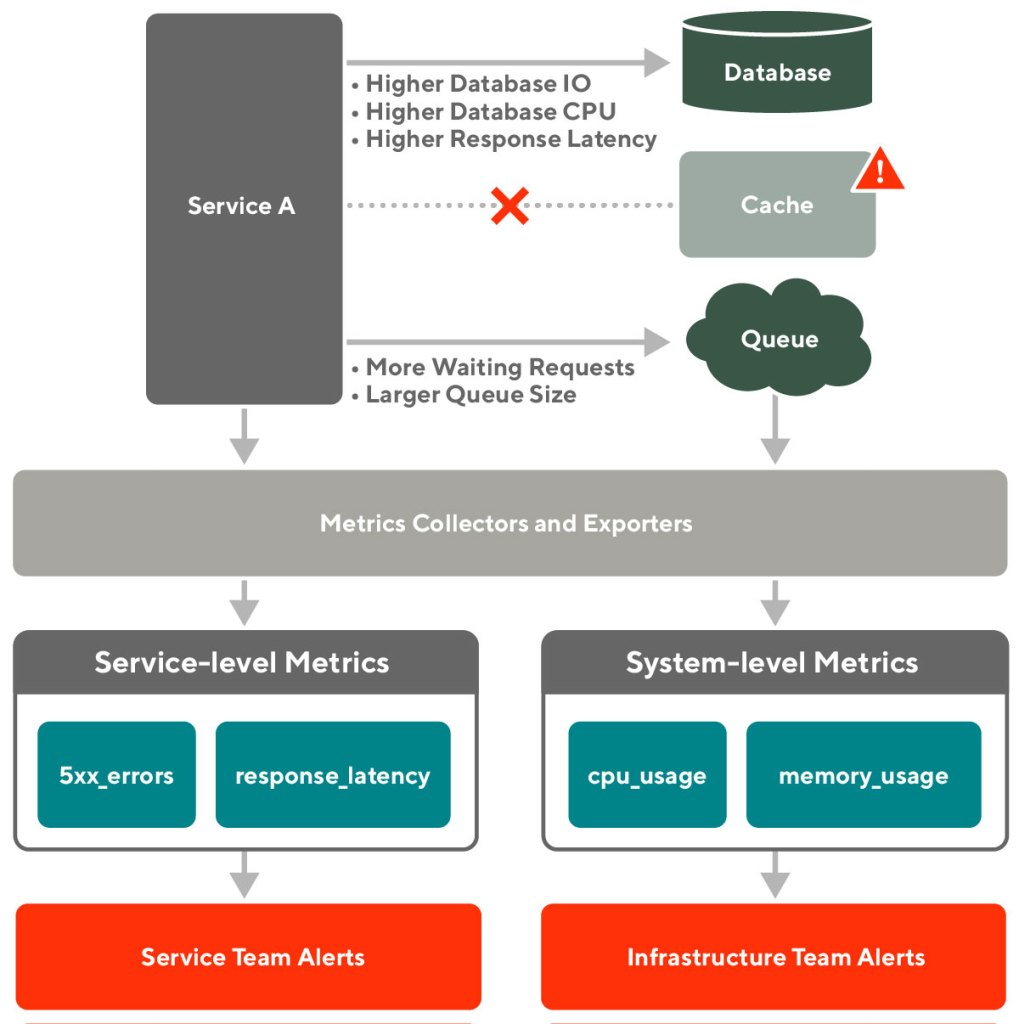 Diagram showing service and infrastructure alerting structures