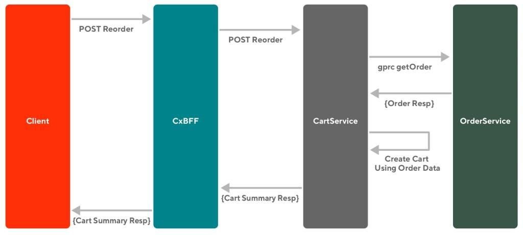 Diagram of DoorDash's improved API flow