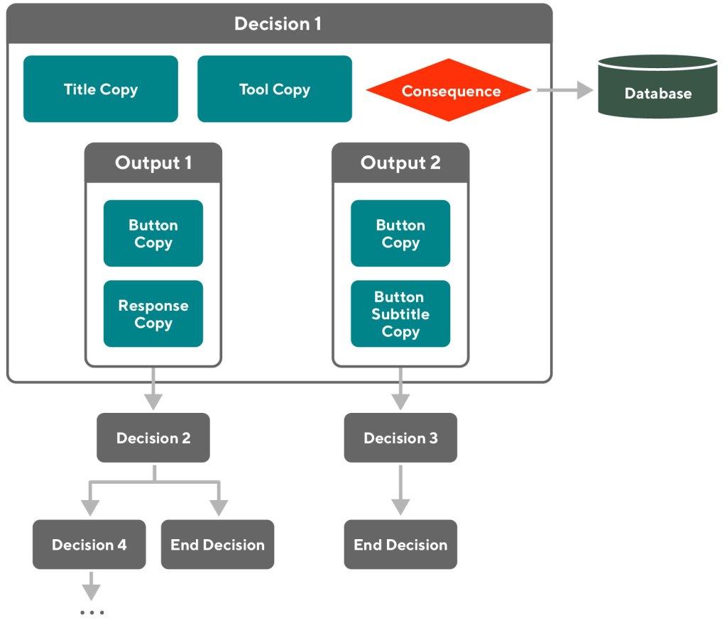 diagram of our decision platform