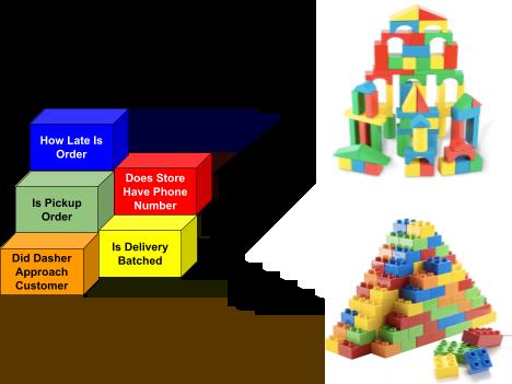 Diagram of different decision graphs