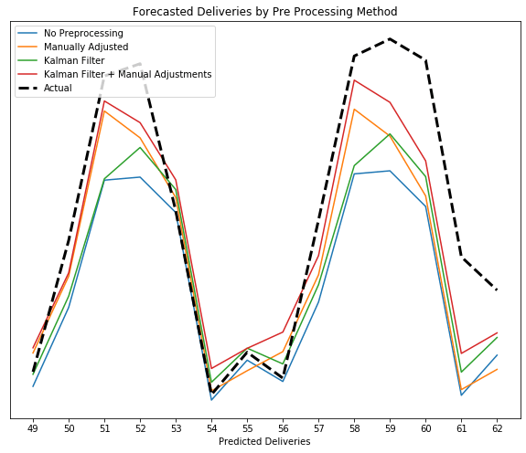 Forecasted deliveries by pre processing method