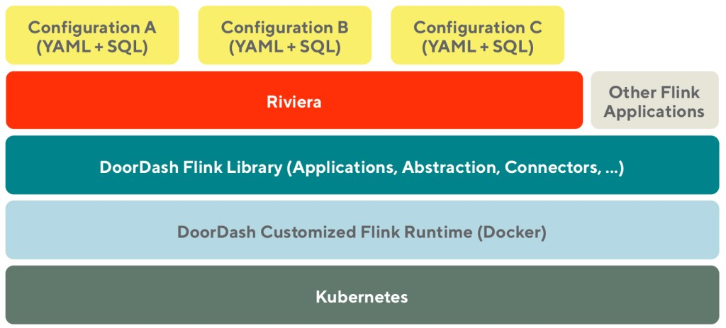 Diagram of how Riviera, our real time feature abstraction layer interacts with the rest of our stack