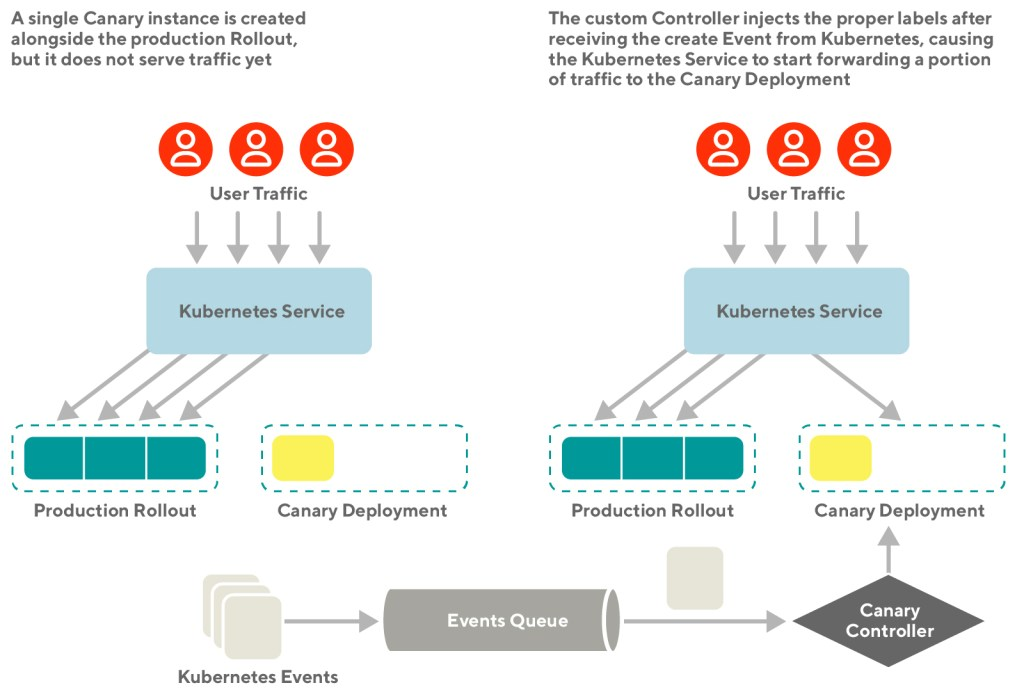 Architectural diagram showing how to Canary controller works